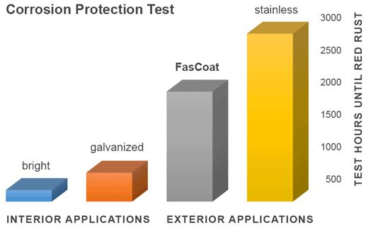 FasCoat corrosion test